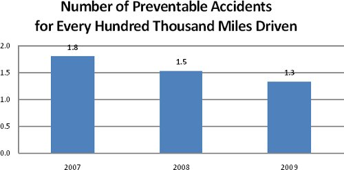 bus-accidents-per-year-2007-to-2009.jpg