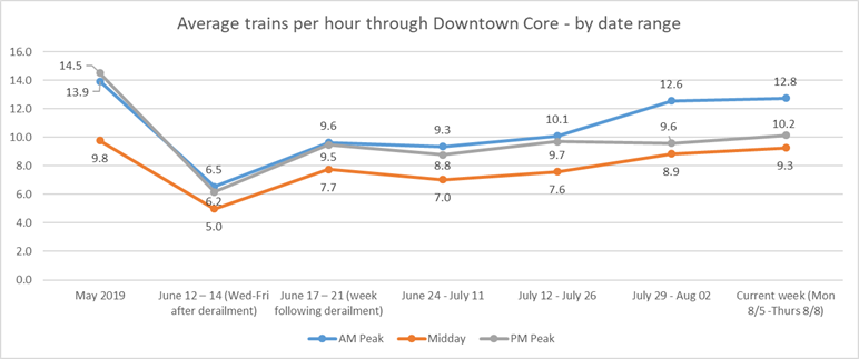 Line graph of average trains per hour through downtown core, by date range. See text for summary of graph trends.