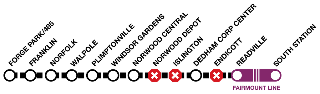 Line graphic of the Franklin Line, showing shuttles between Forge Park/495 and Readville, but not stopping at Norwood Depot, Islington, and Endicott. From Readville to South Station, the Franklin Line will travel on the Fairmount Line, so it will not make its usual stops.