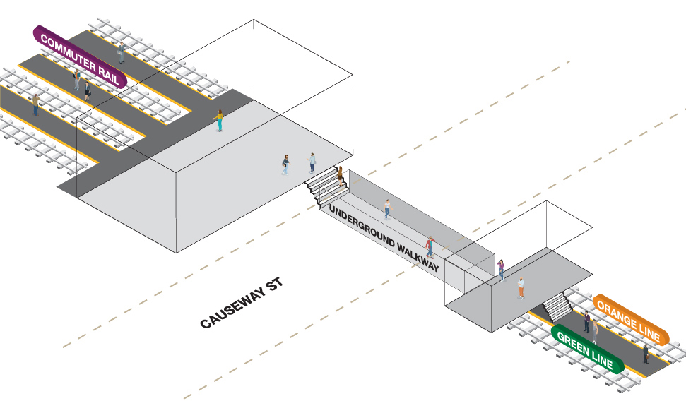 Diagram detailing the how the North Station walkway underground Causeway Street connects the Commuter Rail platform to the Green and Orange Lines