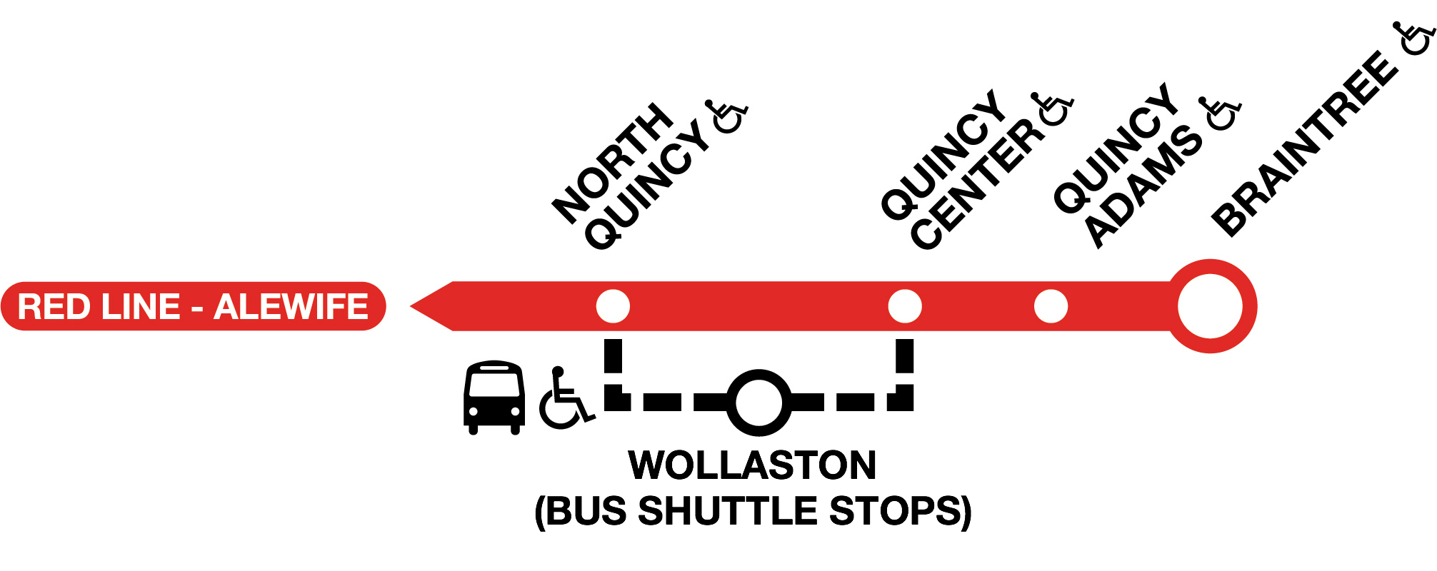 Diversion graphic showing the Red Line, with Wollaston omitted and shown along a black dotted line underneath the Red Line, signifying bus shuttles running from North Quincy and Quincy Center Stations, stopping at Wollaston.