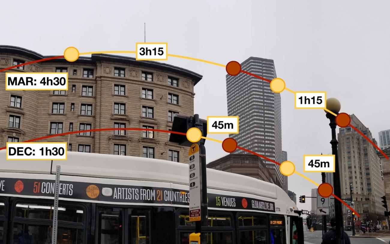 A diagram measuring the solar path at St. James Ave in Back Bay. We map solar exposure at each potential location to find the spots that get the most sun.