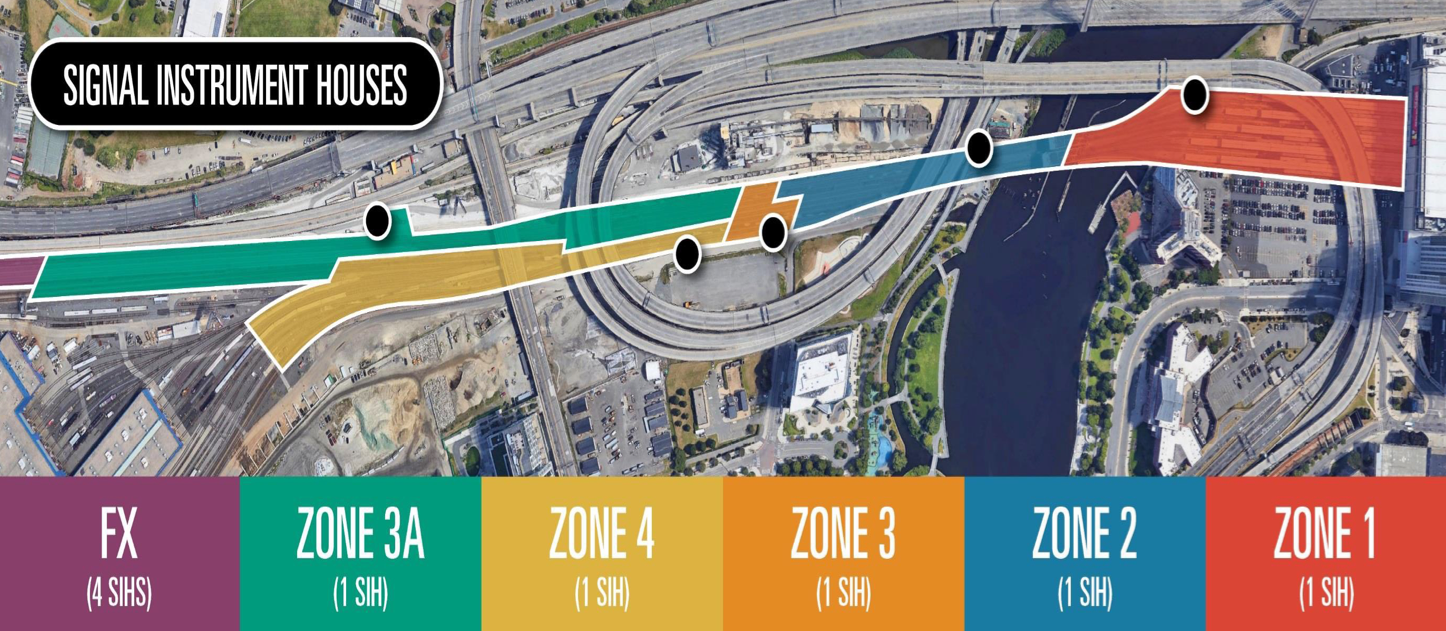Aerial map showing zones along the track leading into North Station. Counts of signal instrument houses (SIHs) are outlined per zone. Zone FX has 4 SIHs. Zones 3A, 4, 3, 2, and 1 all have 1 SIGH each.