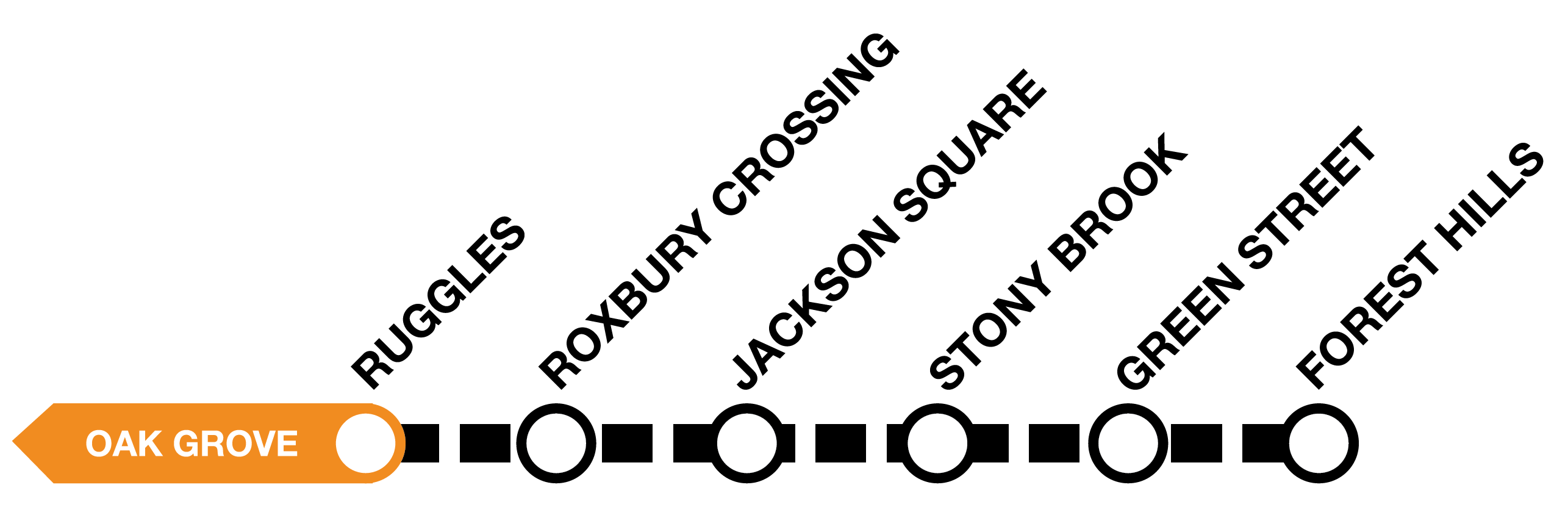 Diagram of the Orange Line, showing bus shuttles between Ruggles and Forest Hills.