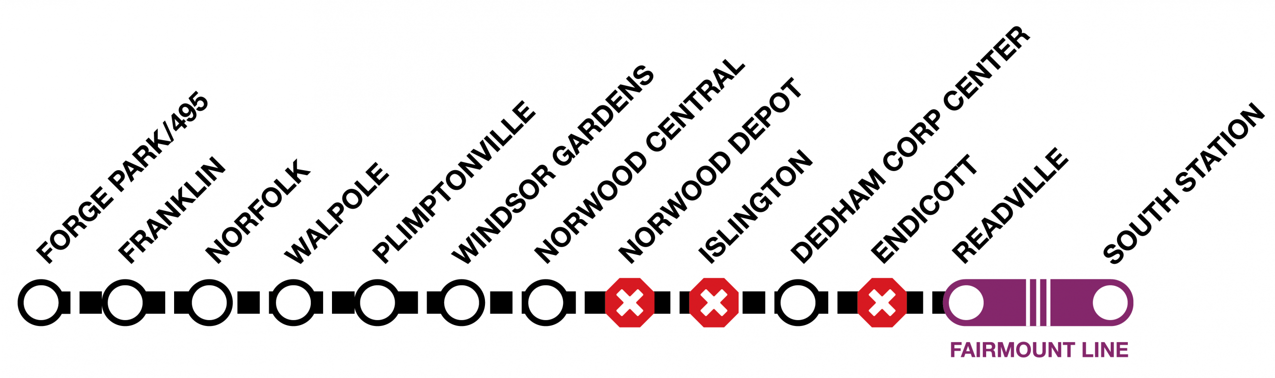 Line graphic of the Franklin line, showing shuttles between Forge Park and Readville. Shuttles do not stop at Norwood Depot, Islington, or Endicott. From Readville to South Station, trains will run on the Fairmount Line.