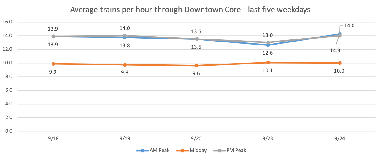 Line graph of average trains per hour through downtown core, for the last 5 weekedays (September 18 - 24, 2019). AM peak and PM peak range from 12.6 trains to 14.3 trains. Midday ranges from 9.6 trains to 10 trains.