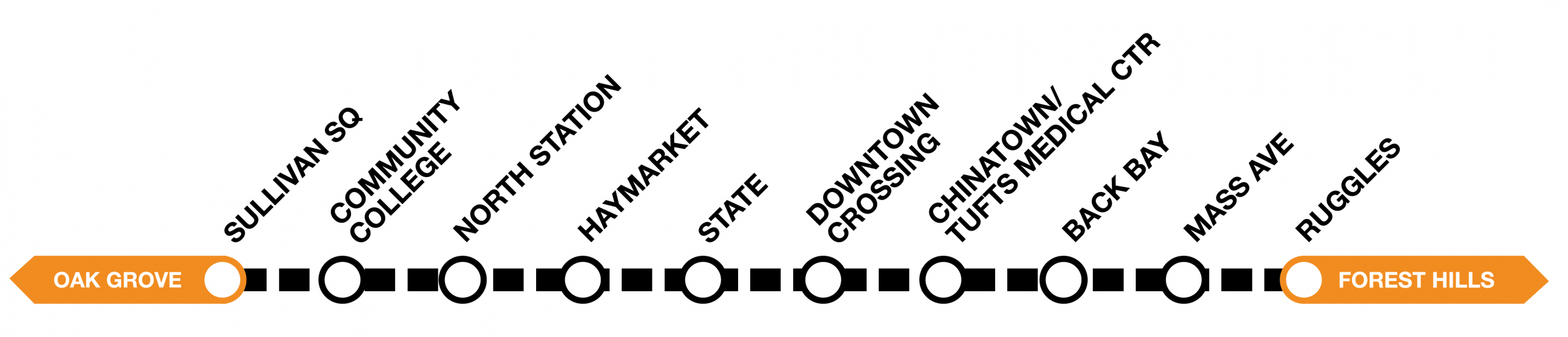 Line diagram of the Orange Line, showing shuttles running between Sullivan Square and Ruggles.