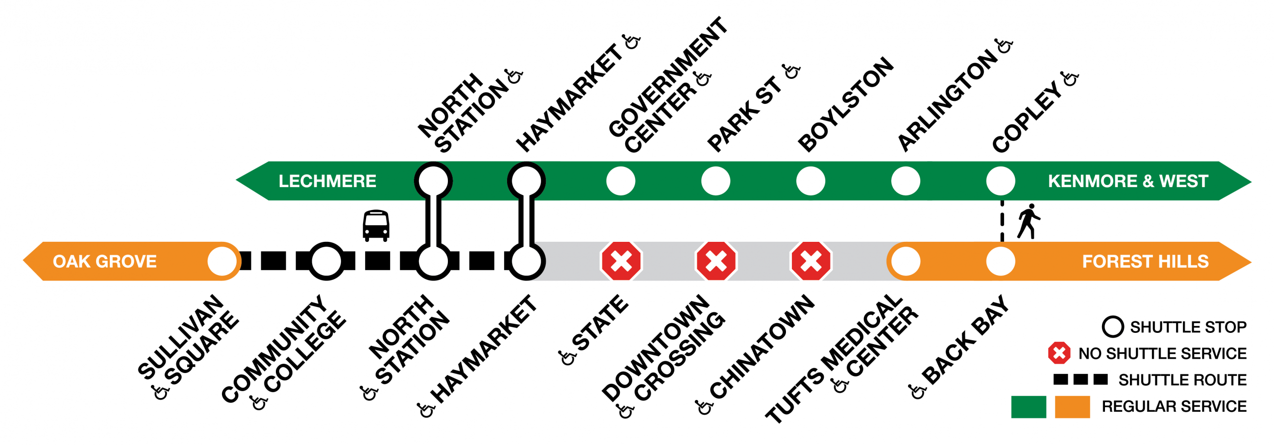 Diagram of the Orange and Green lines. No train service between Sullivan Square and Tufts Medical Center. Shuttles run between Sullivan Square and Haymarket, where you can switch to the Green Line. Three Orange Line stations are not served at all (by either train or shuttle): State, Downtown Crossing, and Chinatown.