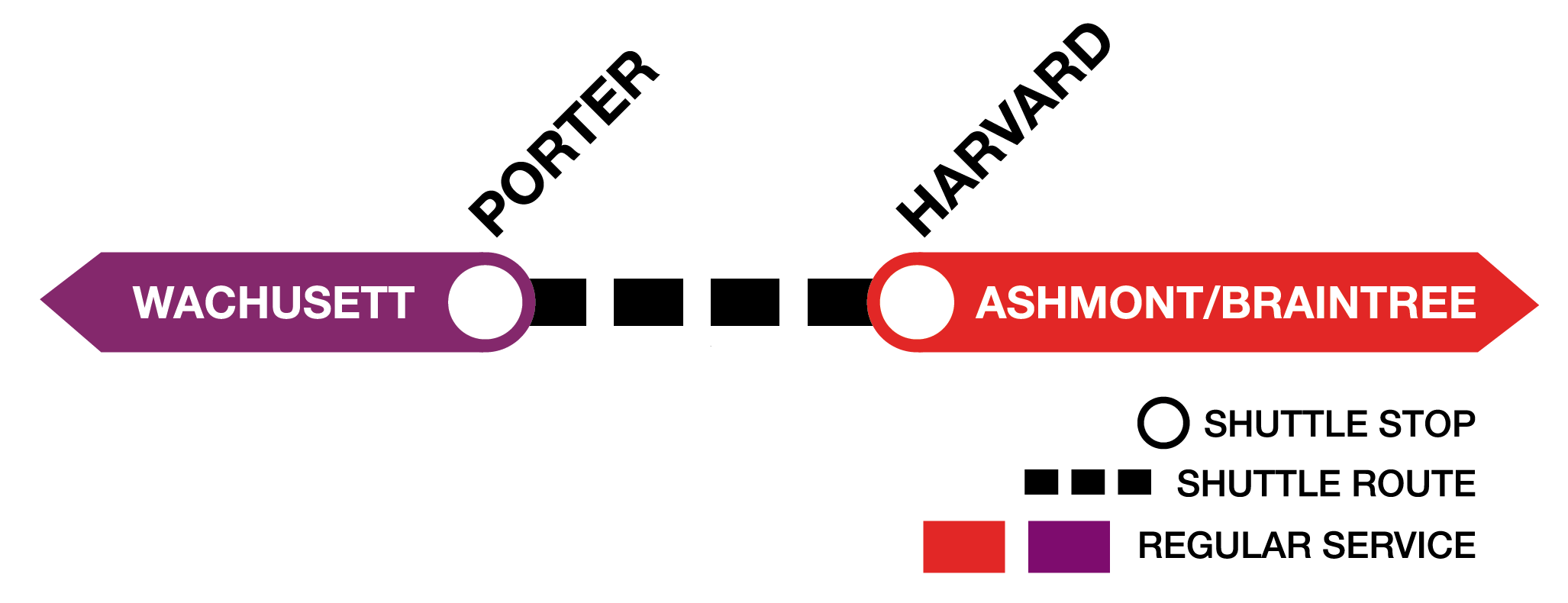 Shuttle diagram showing Commuter Rail Fitchburg Line service to Porter, then bus shuttles between Porter and Harvard, then connecting Red Line service from Harvard to Ashmont/Braintree.