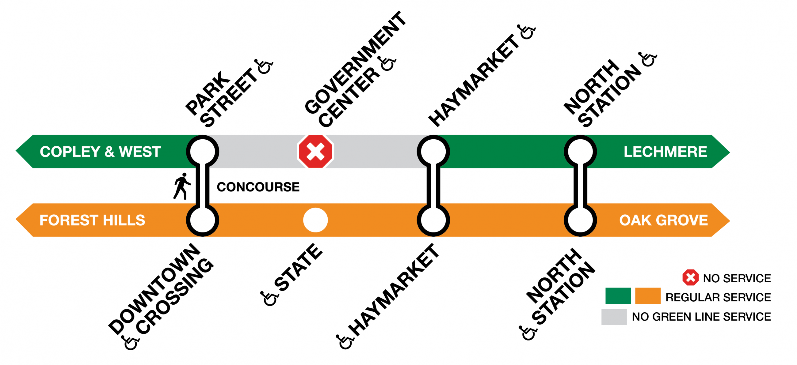 Green Line trains will stop at Park Street and Haymarket, and will not serve North Station
