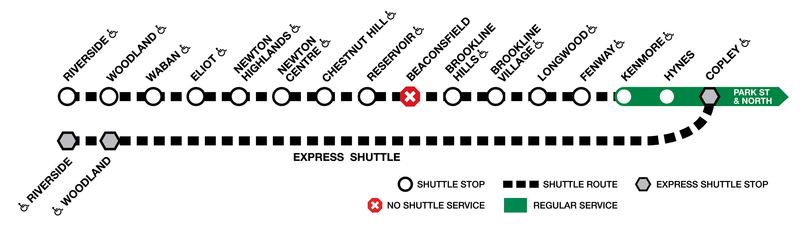 Diagram of the Green Line D branch, showing local shuttle stops between Riverside and Kenmore, and express shuttle stops at Riverside, Woodland, and Copley. No service at Beaconsfield.