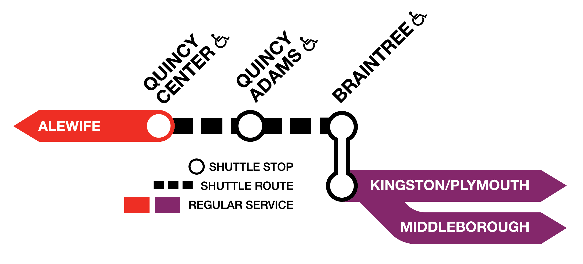 Diagram of the Red Line in the South Shore, showing the connecting Commuter Rail Lines at Braintree. Shuttles run between Quincy Center and Braintree, and the Middleborough and Kingston/Plymouth Lines terminate at Braintree, whre riders can transfer to the Red Line bus shuttle.