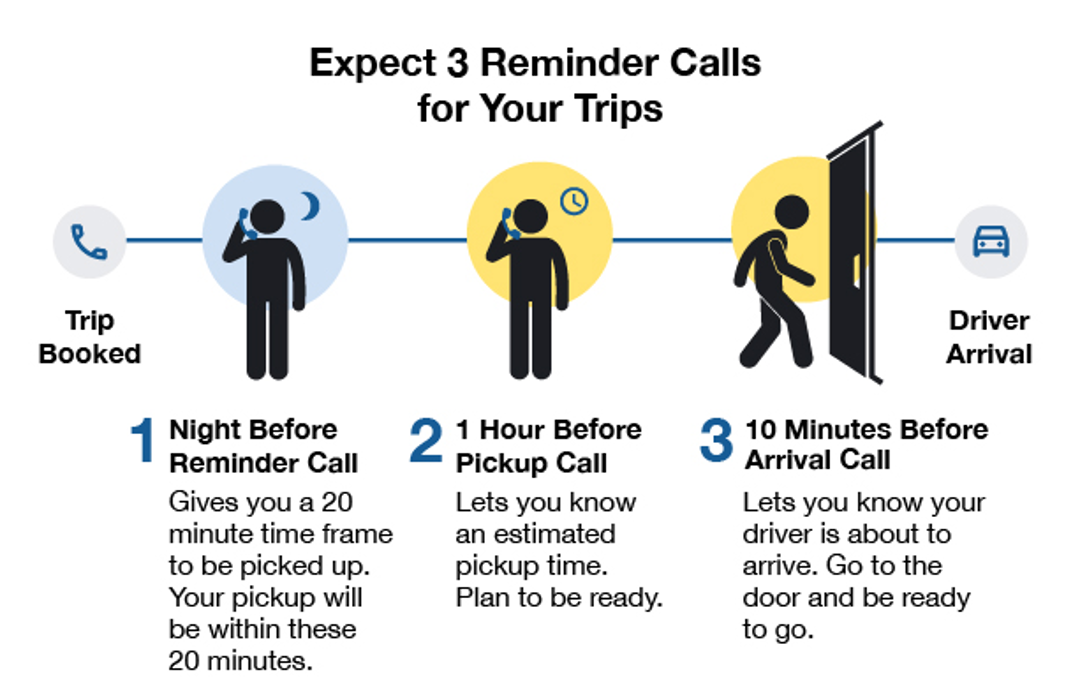 Expect three reminder calls confirming your trip. The night before, one hour before your trip, and 10 minutes before your driver arrives.