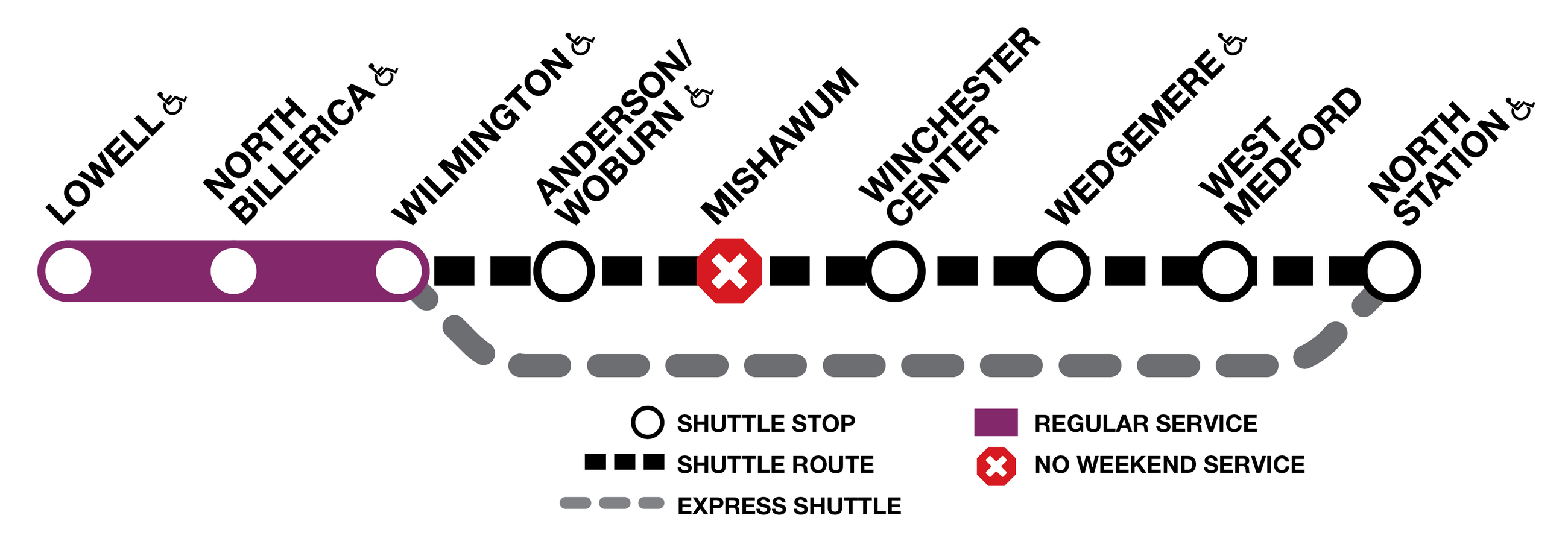 Lowell Line trains service is replace by bus shuttles between Wilmington and North Station, with no service at Mishawum.