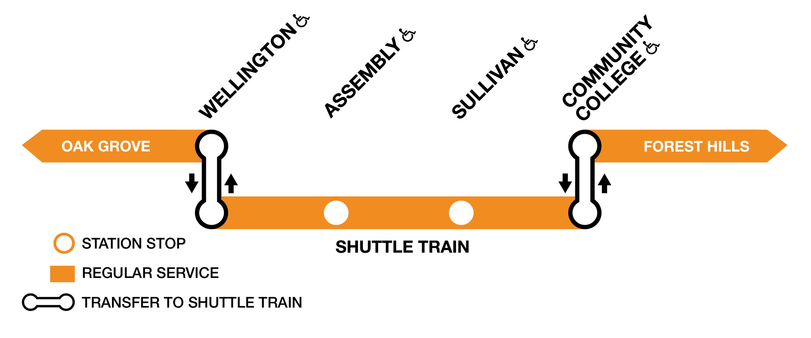 Orange Line diagram showing regular train service between Oak Grove to Wellington, a shuttle train running back and forth between Wellington and Community College, and regular train service between Community College and Forest Hills.