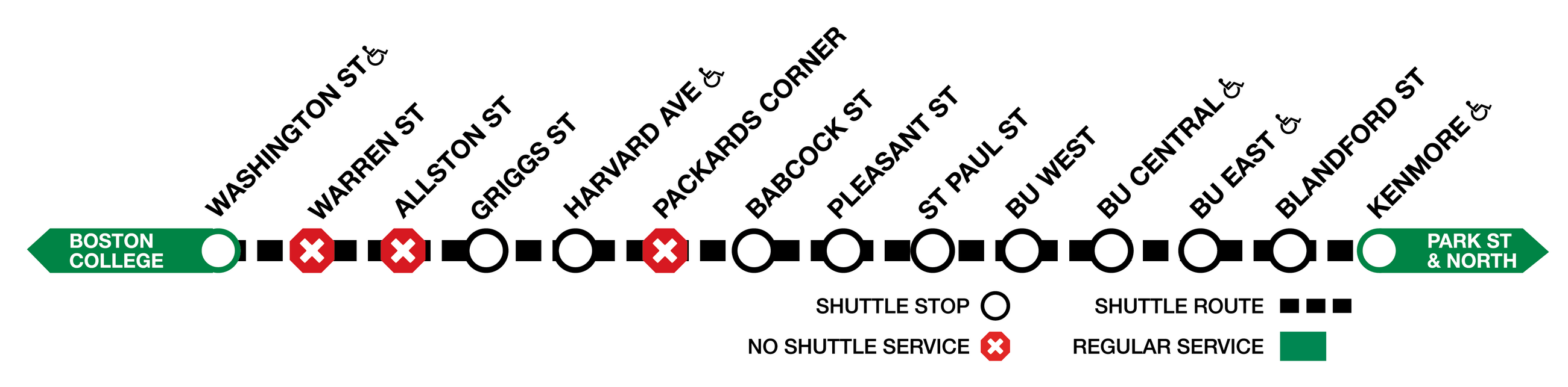 This graphic shows shuttle buses replacing trains between Kenmore and Washington Street with no service at Warren Street, Allston Street, or Packards Corner.