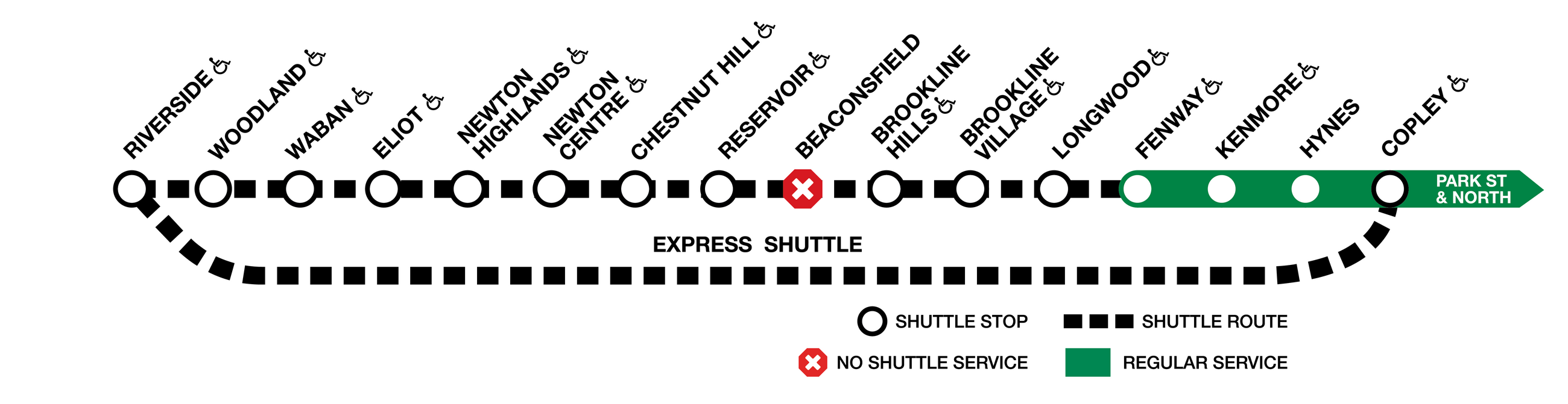 Bus shuttles run between Riverside and Fenway, with no shuttle service at Beaconsfield. An express shuttle runs directly from Riverside to Copley