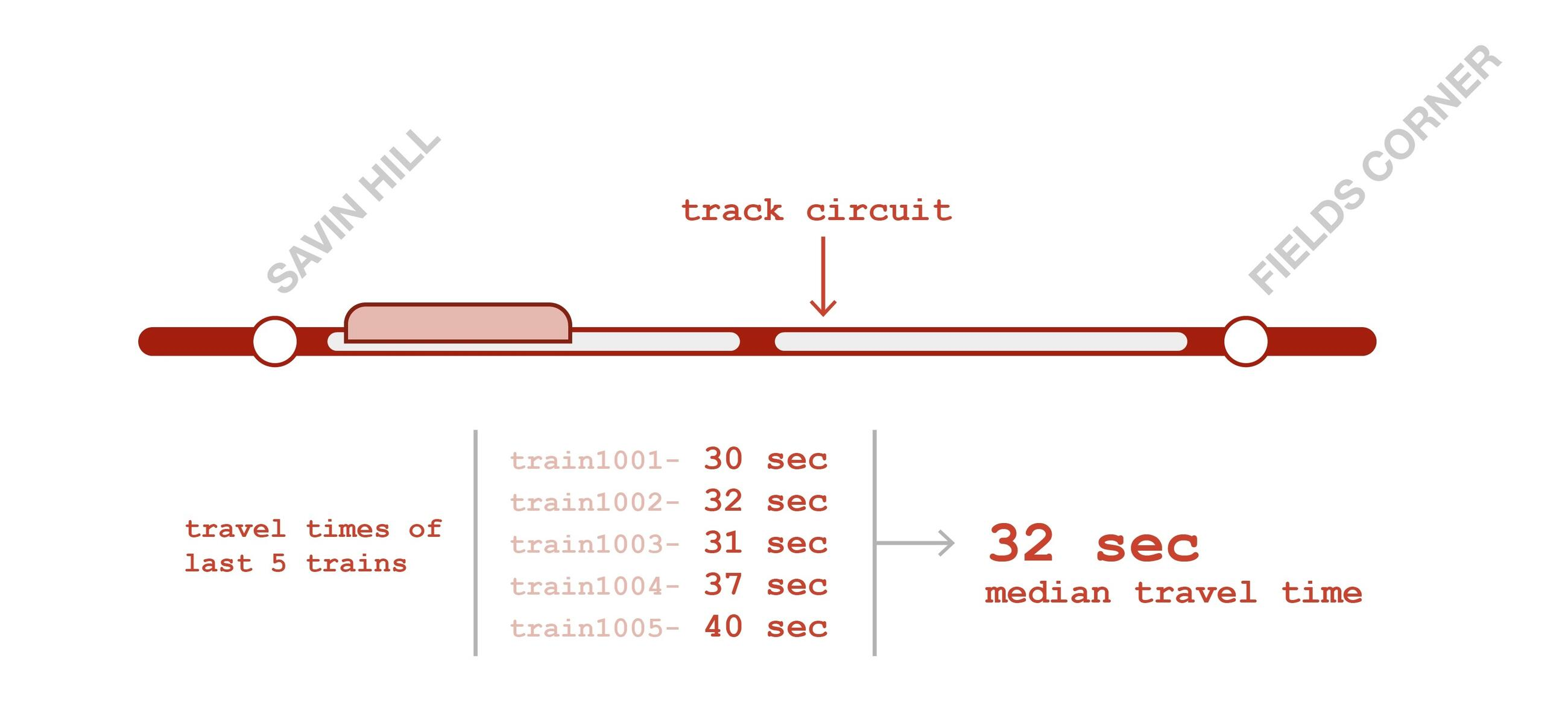 A red line representing train tracks, with white segments representing track circuits. Two segments of track circuits are marked between Savin Hill and Fields Corner stations. two stations. There