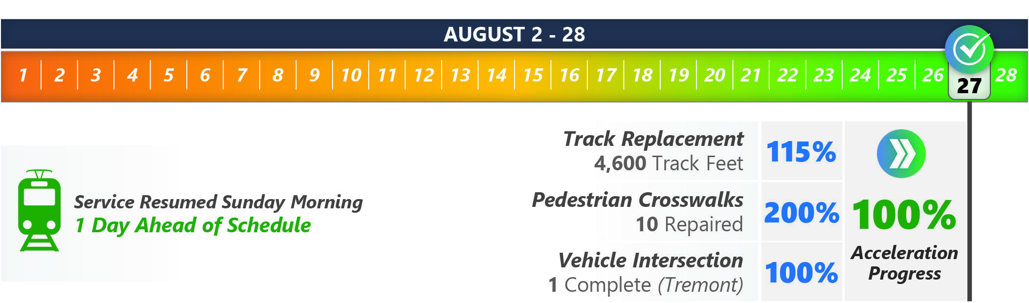 Green Line E Branch milestone calendar during the month of August.