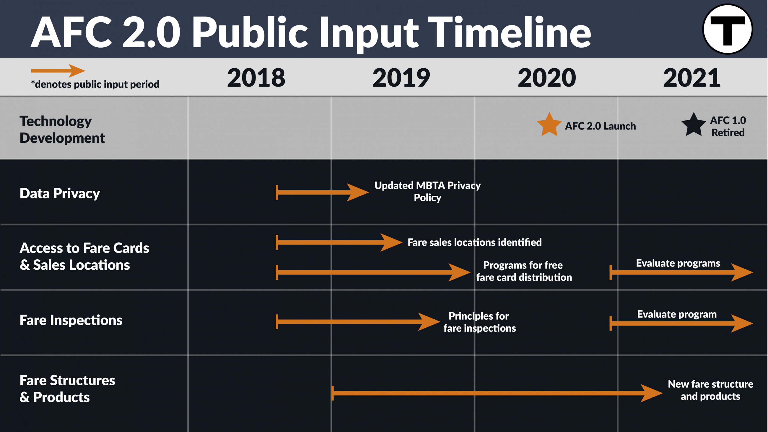 AFC 2.0 public input timeline 2018 - 2021. See text below for details.