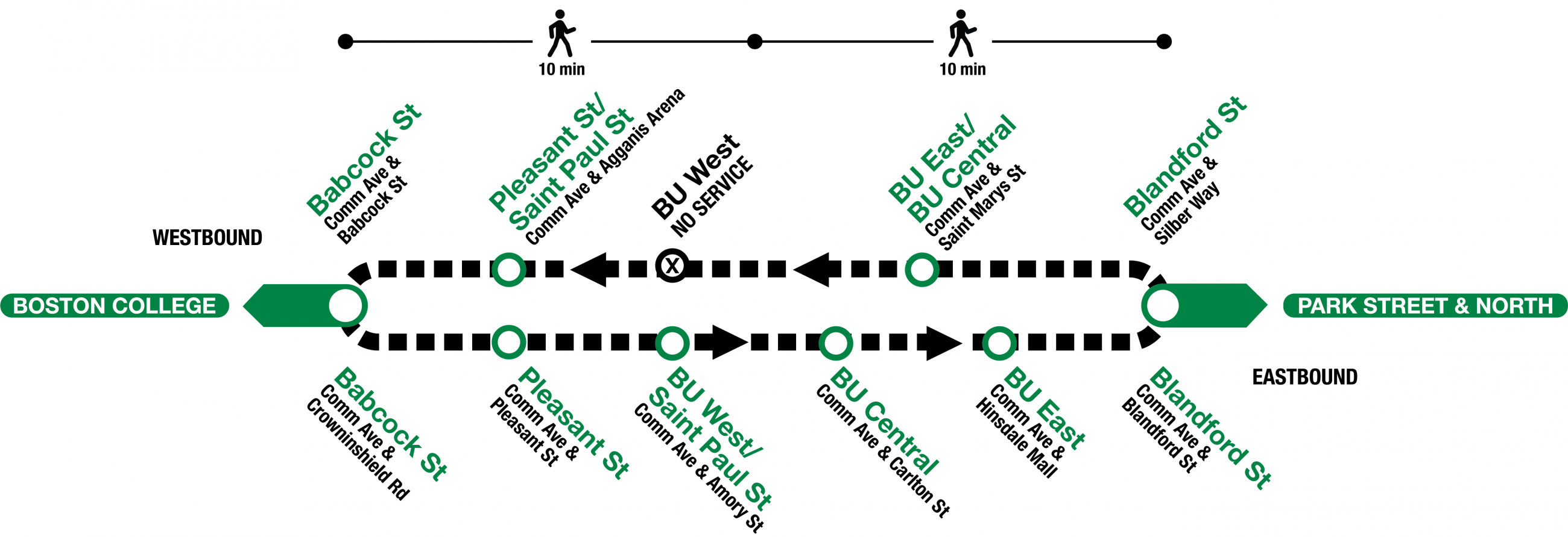 Bus shuttles replace trains between Blandford St and Babcock St, traveling in a loop.
