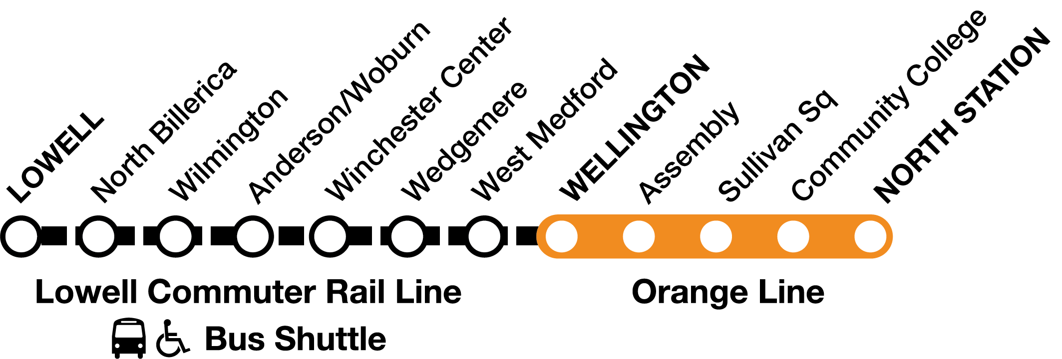 Bus shuttle from Lowell to Wellington, where riders can connect to the Orange Line.