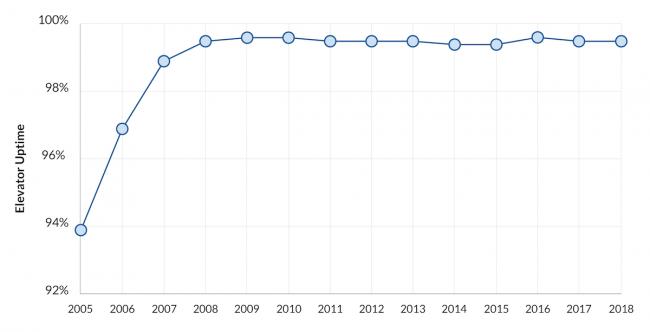 mbta elevator uptime 2005 to 2017