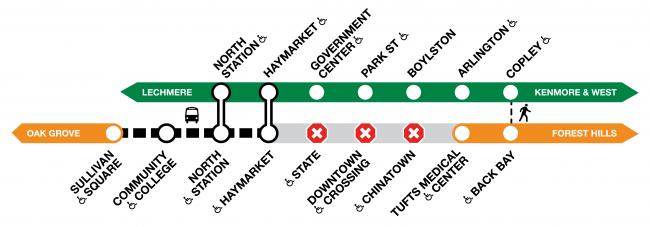 Diagram of the Orange Line, showing shuttle service between Sullivan Square and Haymarket.