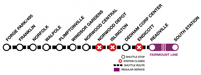 Diagram of the Franklin Line, showing shuttles between Forge Park and Readville. Shuttles do not stop at Norwood Depot, Islington, and Endicott. Between Readville and South Station, trains will run on the Fairmount Line.