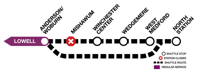 Graphic of the Lowell Line, showing bus shuttles making all stops between Anderson/Woburn and North Station, except for Mishawum. There is also an express shuttle from Anderson/Woburn directly to North Station.