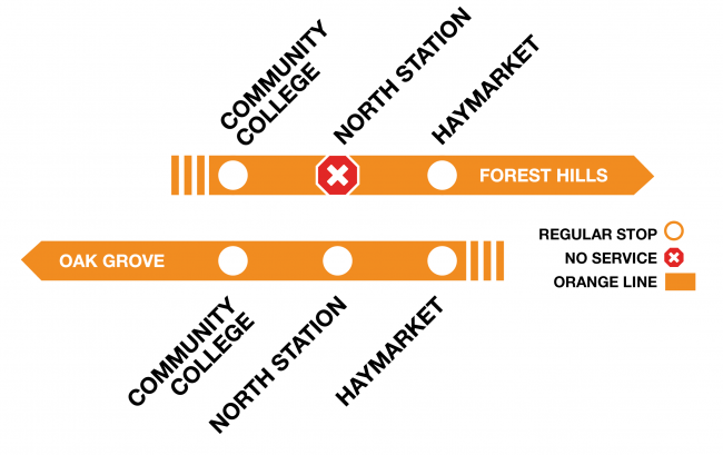 Orange Line diagram showing that Forest Hills-bound trains are bypassing North Station.