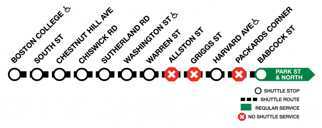 Diagram of the Green Line B branch, showing shuttle service between Boston College and Babcok St. Shuttles will skip Allston St, Griggs St, and Packards Corner