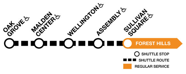 Line diagram of the Orange Line, showing shuttles running between Oak Grove and Sullivan Square.