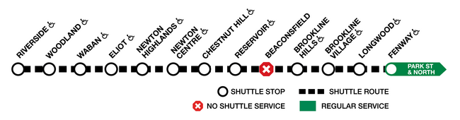 Bus shuttles run between Riverside and Fenway, with no shuttle service at Beaconsfield